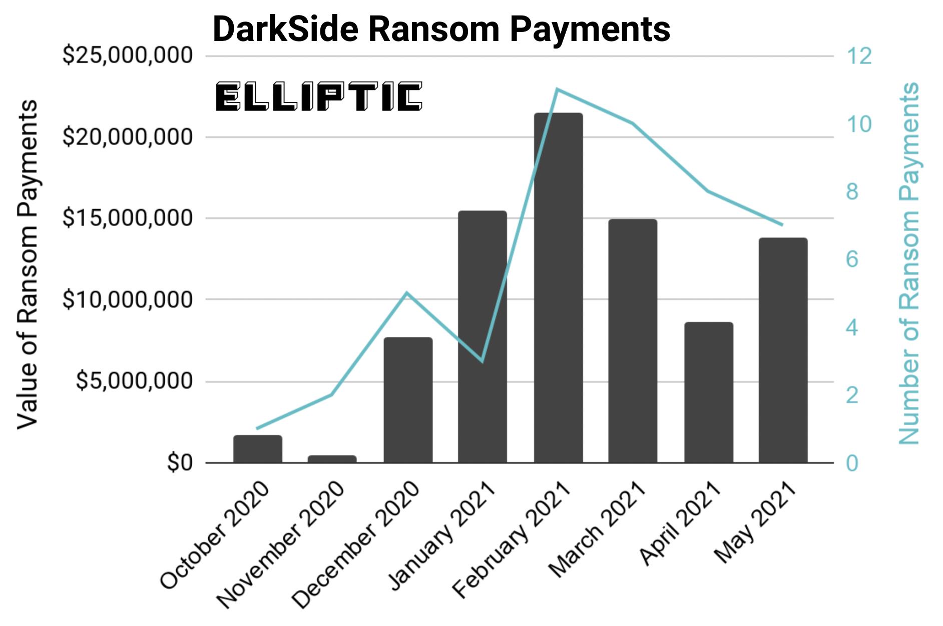 DarkSide ransomware earned $ 90 million in just nine months