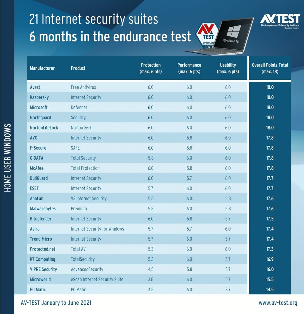 These are the best antivirus scanners according to AV-TEST